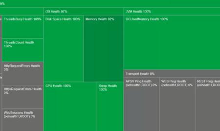 Сокращение времени простоя с помощью Progress Application Server for OpenEdge HealthScanner